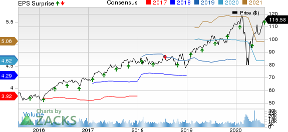 Marsh  McLennan Companies, Inc. Price, Consensus and EPS Surprise