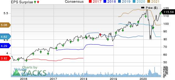 Marsh  McLennan Companies, Inc. Price, Consensus and EPS Surprise