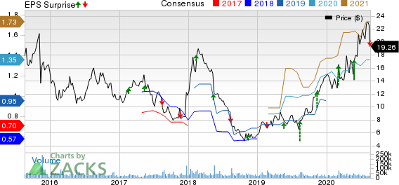 Vipshop Holdings Limited Price, Consensus and EPS Surprise