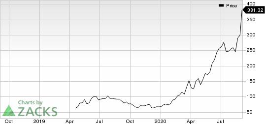 Zoom Video Communications, Inc. Price