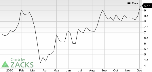USA Technologies, Inc. Price