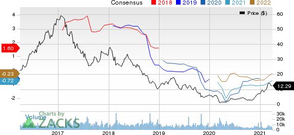 U.S. Silica Holdings, Inc. Price and Consensus