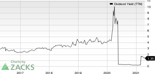 HarleyDavidson, Inc. Dividend Yield (TTM)
