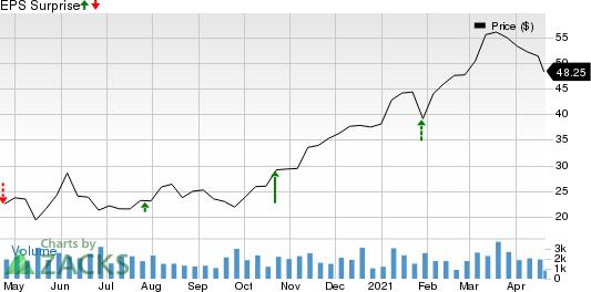 Ameris Bancorp Price and EPS Surprise