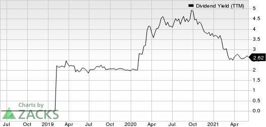 OP Bancorp Dividend Yield (TTM)
