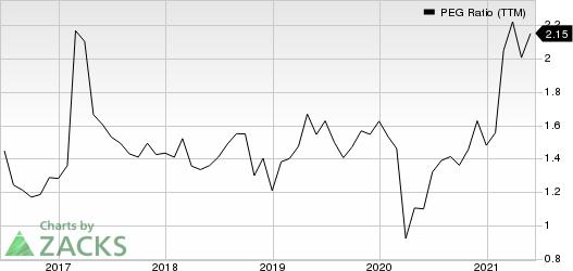 SnapOn Incorporated PEG Ratio (TTM)