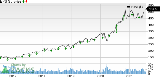Thermo Fisher Scientific Inc. Price and EPS Surprise