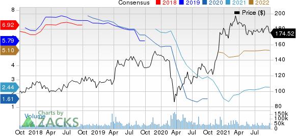 The Walt Disney Company Price and Consensus