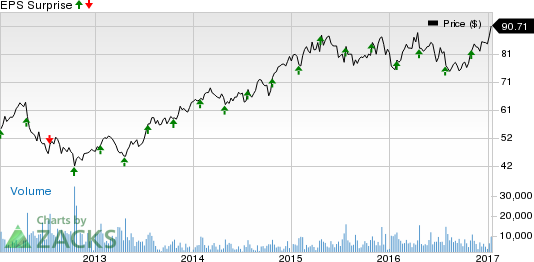 What's in the Cards for Check Point (CHKP) in Q4 Earnings?