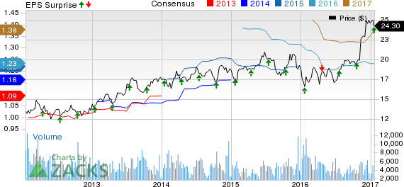 Associated Banc-Corp (ASB) Beats Q4 Earnings, Costs Rise