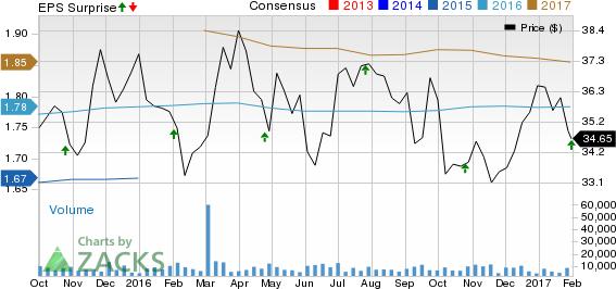UDR Inc. (UDR) Beats on Q4 FFO Estimates; Revenue Up Y/Y