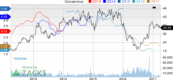 Western Refining (WNR) Down 3.2% Since Earnings Report: Can It Rebound?