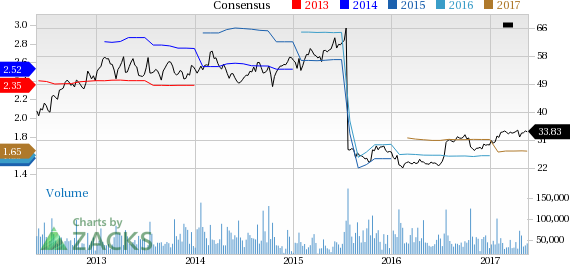 eBay (EBAY) Up 3.7% Since Earnings Report: Can It Continue?