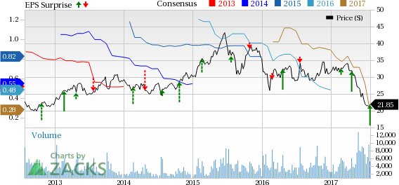IMAX Corp (IMAX) Q2 Earnings Decline Y/Y, Revenues Miss