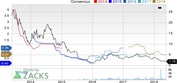 Timmons Gold Corp Price and Consensus