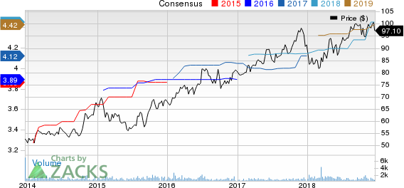 IDACORP, Inc. Price and Consensus