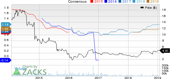 Genworth Financial, Inc. Price and Consensus