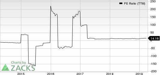 Royal Bank Scotland PLC (The) PE Ratio (TTM)