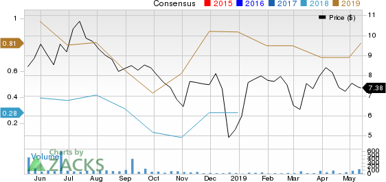 Ranger Energy Services, Inc. Price and Consensus