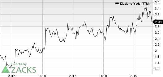 Amgen Inc. Dividend Yield (TTM)