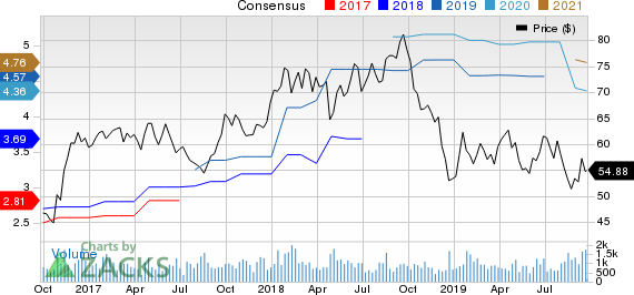 Applied Industrial Technologies, Inc. Price and Consensus