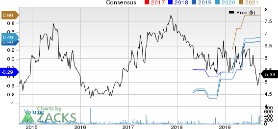 Cumberland Pharmaceuticals Inc. Price and Consensus