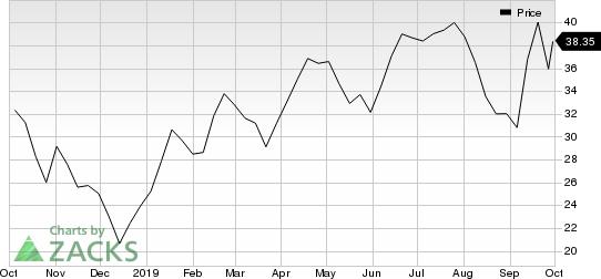 Winnebago Industries, Inc. Price
