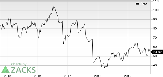 TreeHouse Foods, Inc. Price