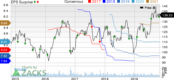 Zimmer Biomet Holdings, Inc. Price, Consensus and EPS Surprise