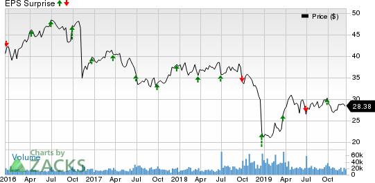 Conagra Brands Inc. Price and EPS Surprise