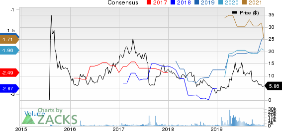Zynerba Pharmaceuticals, Inc. Price and Consensus