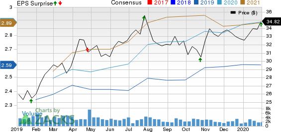Federated Investors, Inc. Price, Consensus and EPS Surprise