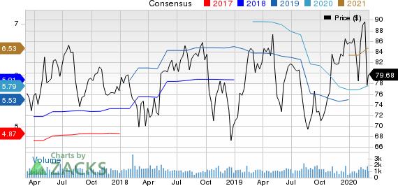 Regal Beloit Corporation Price and Consensus