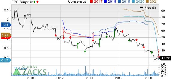 TripAdvisor Inc Price, Consensus and EPS Surprise