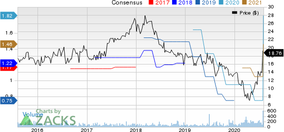 Superior Uniform Group, Inc. Price and Consensus
