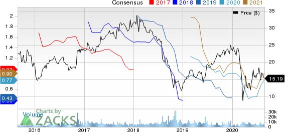 Summit Materials, Inc. Price and Consensus