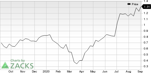 Western Copper and Gold Corporation Price