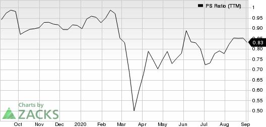 Sun Life Financial Inc. PS Ratio (TTM)