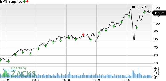 Marsh  McLennan Companies, Inc. Price and EPS Surprise