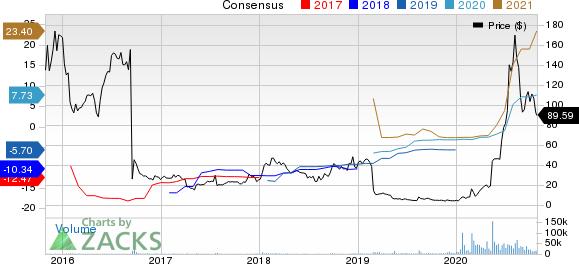 Novavax, Inc. Price and Consensus