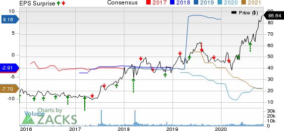 Arena Pharmaceuticals, Inc. Price, Consensus and EPS Surprise