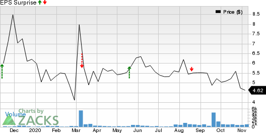 NuCana PLC Sponsored ADR Price and EPS Surprise