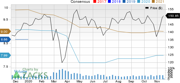Johnson & Johnson Price and Consensus