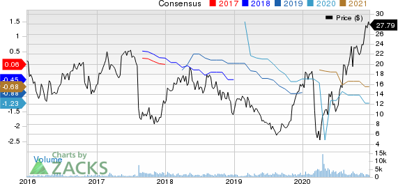 Surgery Partners, Inc. Price and Consensus
