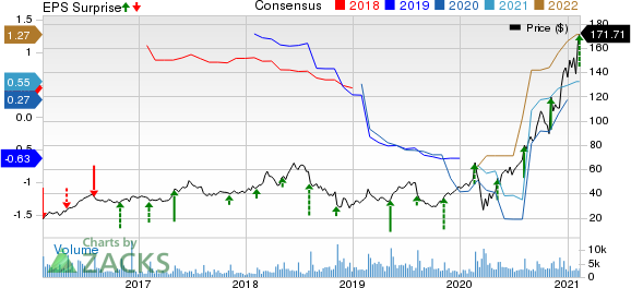 Zillow Group, Inc. Price, Consensus and EPS Surprise