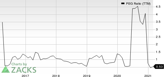 The Goldman Sachs Group, Inc. PEG Ratio (TTM)