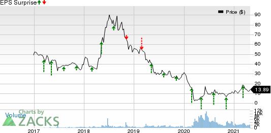 Penn Virginia Corporation Price and EPS Surprise