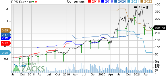 Coupa Software, Inc. Price, Consensus and EPS Surprise