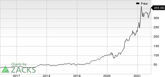 Generac Holdings Inc. Price