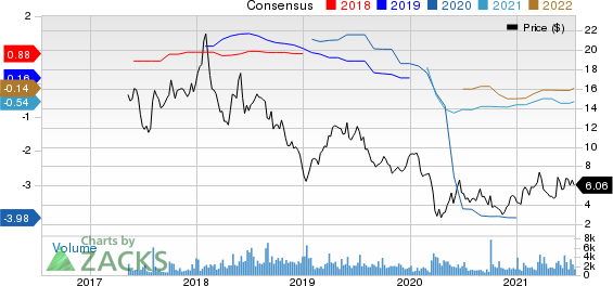 SELECT EGY SVCS Price and Consensus